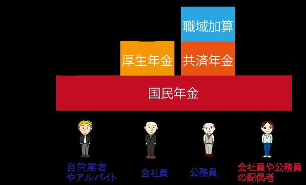 公的年金の3階構造